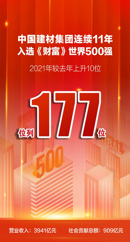 世界500强 | 中国建材集团继续稳坐全球建材企业榜首